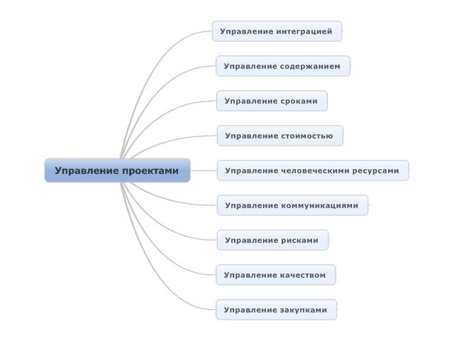 Карта памяти в MindManager