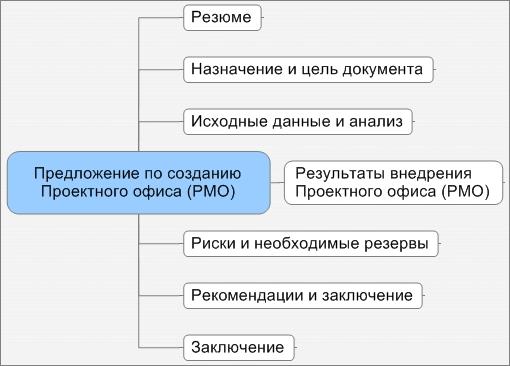 Структура предложения по созданию PMO