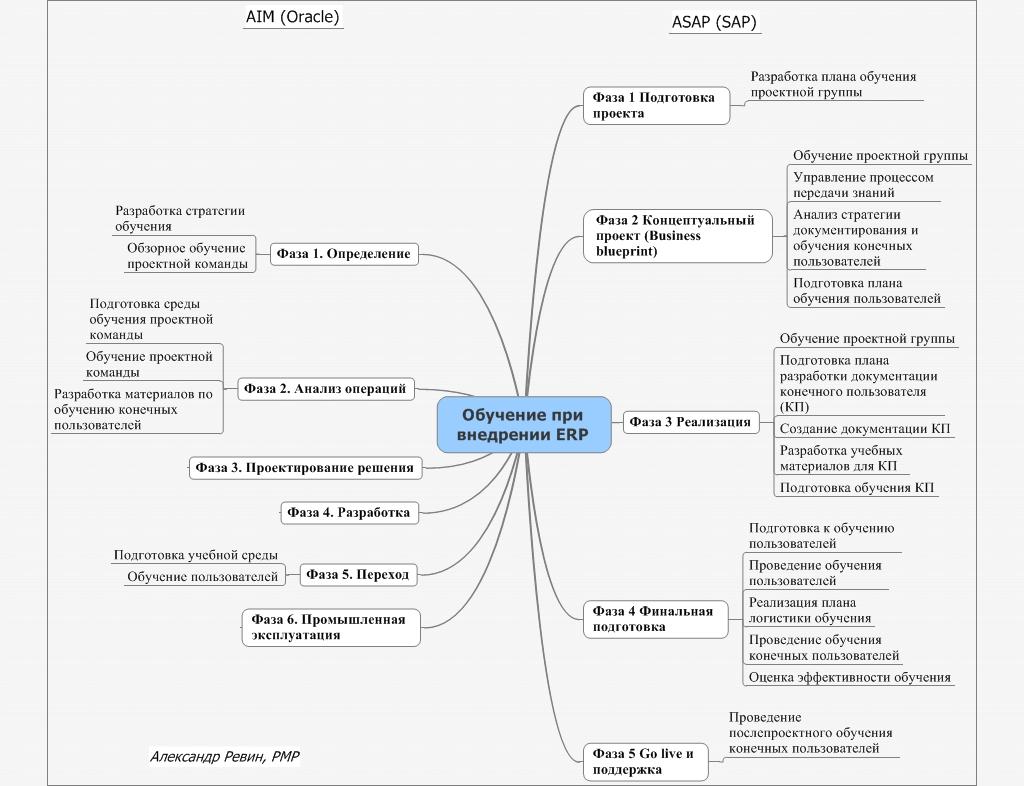 Обучение при внедрении ERP: взгляд Oracle и SAP