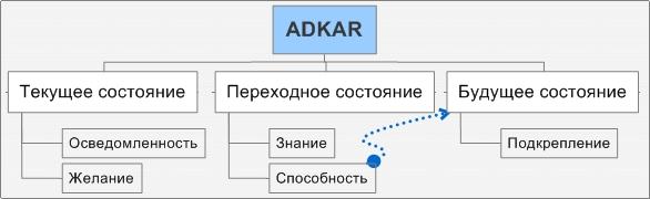 Модель изменений от Prosci